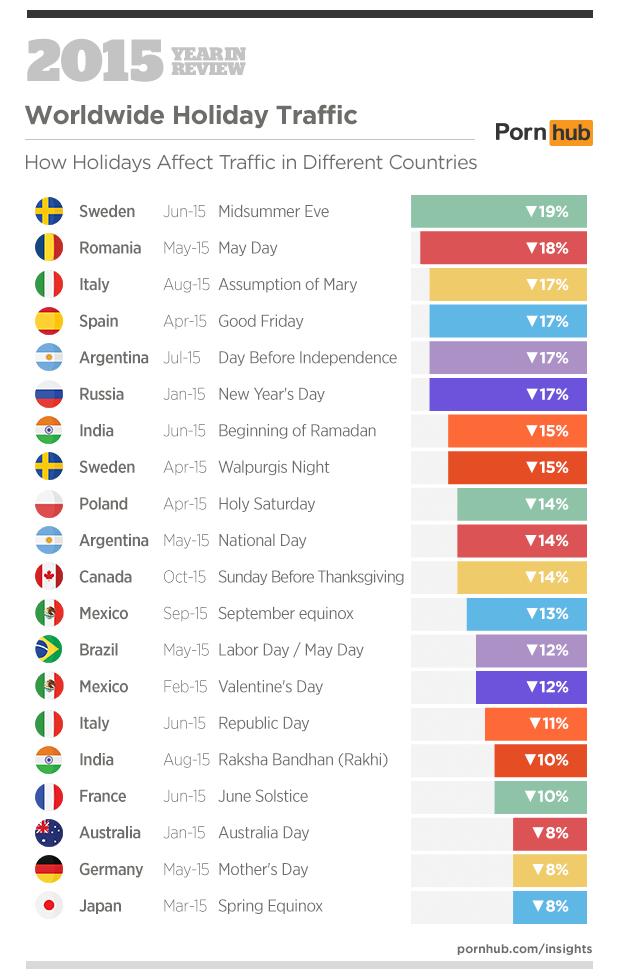 Pornhub-Statisztika A Romn Filmeket Szeretik A Romniaiak