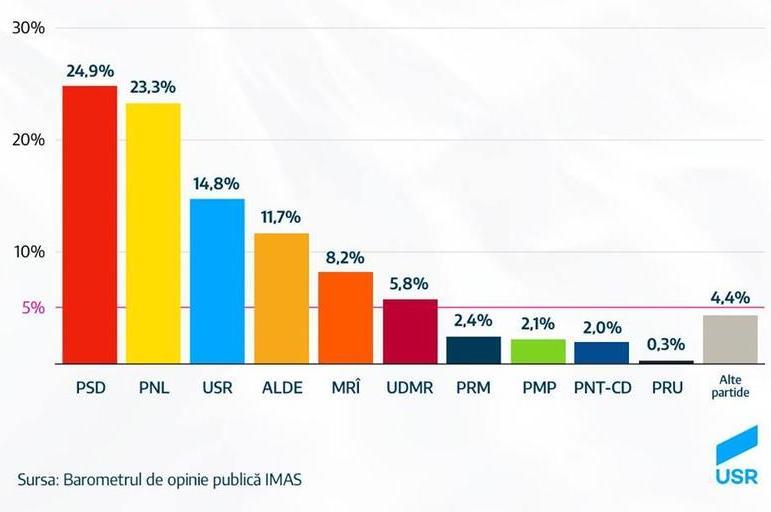 Így áll most a romániai pártok támogatottsága