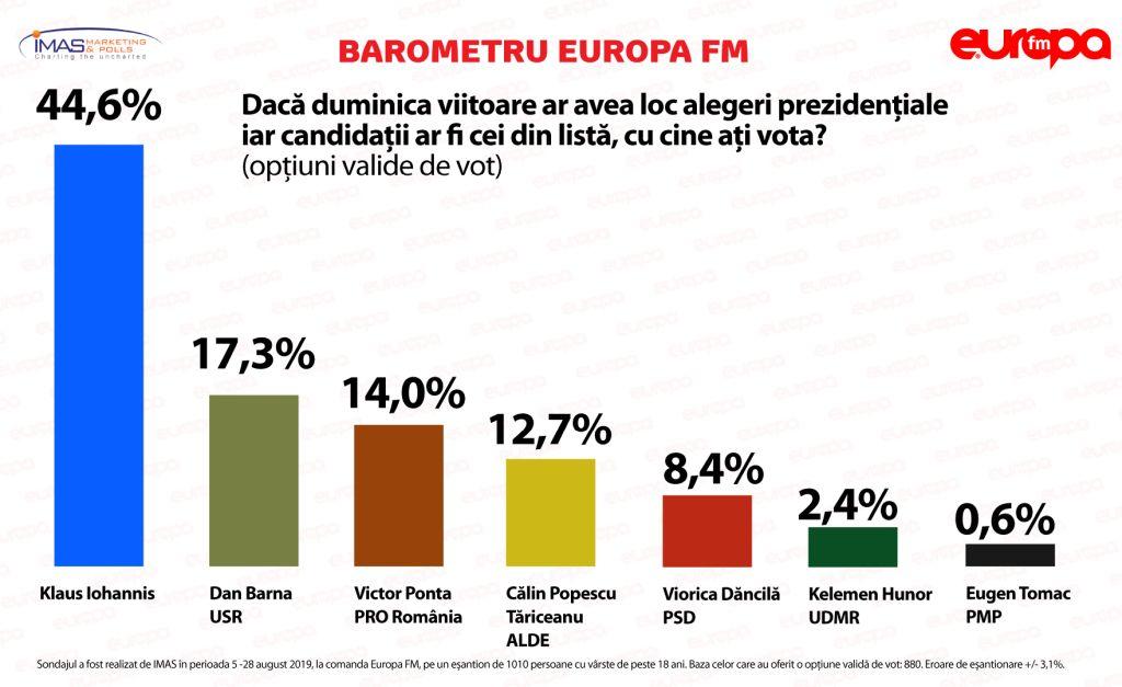 Klaus Iohannis és Dan Barna jutna az elnökválasztás második fordulójába