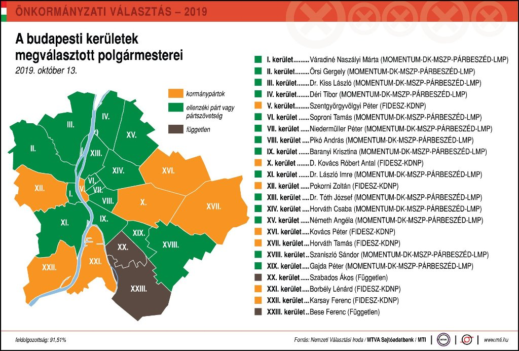 """Képtalálat a következőre: """"önkormányzati választások budapest 2019"""""""