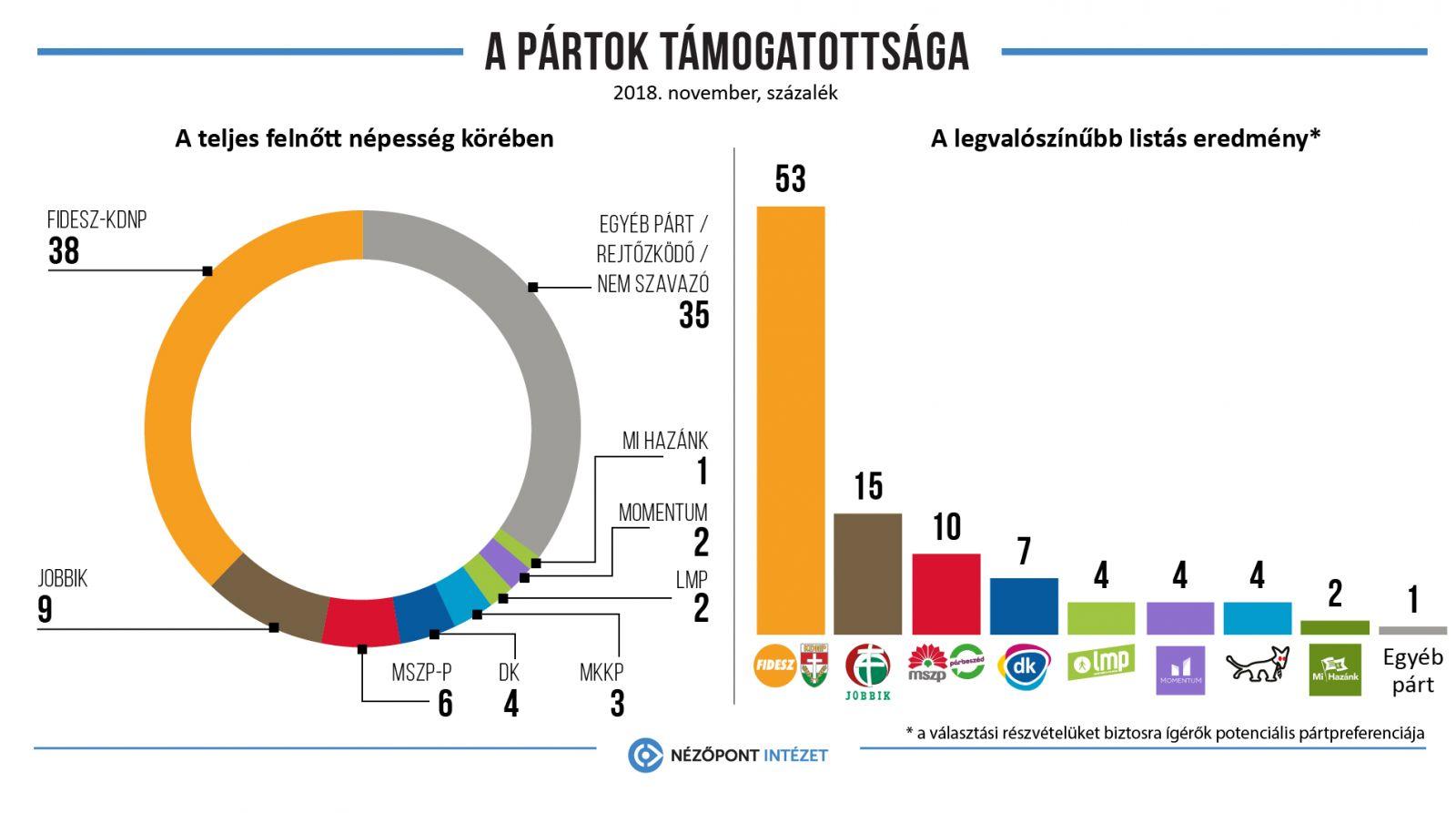 A Fidesz 14, a Jobbik 4, az MSZP-Párbeszéd 2, a DK 1 képviselői mandátumra számíthat az EP-választásokon