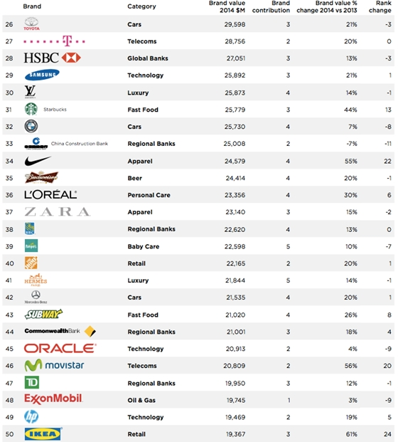 156029049f A Millward Brown besorolása szerint a top 25-ben 8, a top 100-ban pedig 18  technológiai cég szerepel. A hat legerősebb európai márkából három – SAP,  ...