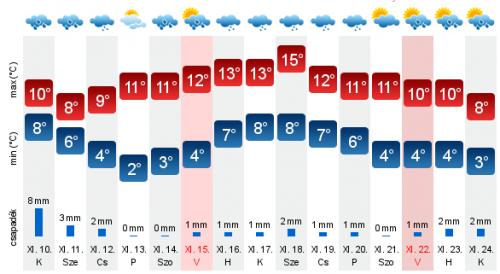 Sokkal pontosabbá válik az időjárás-előrejelzés a közeljövőben